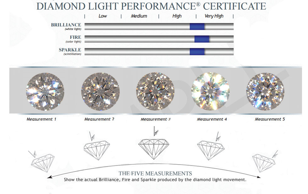 table diamond and is color important which showing more price correlation purity the vs clarity of